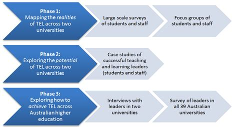 What Works And Why Understanding Successful Technology Enabled Learning Within Institutional Project Approach Template
