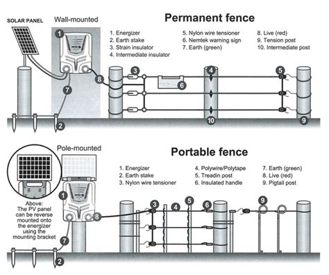 nemtek electric fence wiring diagram tamahuproject org