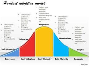 product adoption model powerpoint template slide 1 slide01