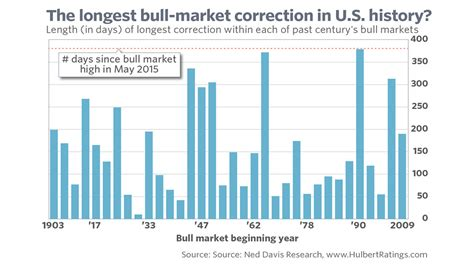 Marketwatch Economic Calendar What S Next For The Stock Market Correction In
