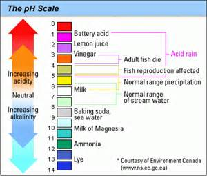 http://ga.water.usgs.gov/edu/phdiagram.html)