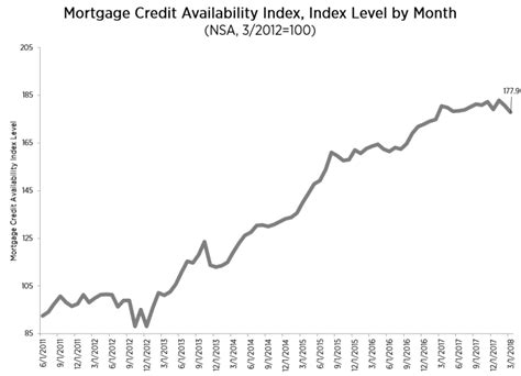 Mba National Delinquency Survey 2017 by Mortgage Credit Availability Holds Steady Foreclosures