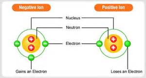 The Difference Between Protons And Electrons Difference Between Atom And Ion Atom Vs Ion