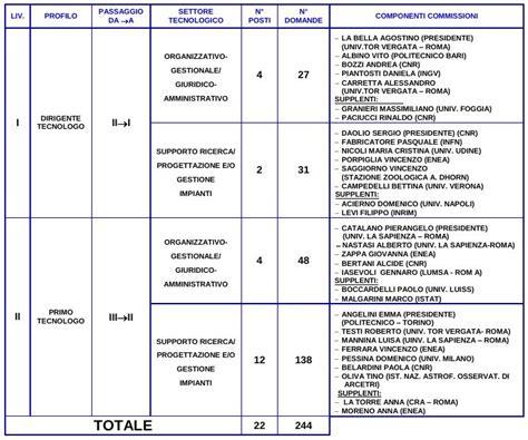 cnr ufficio concorsi uil rua cnr comunicato 2 gennaio 2014 imm cnr it