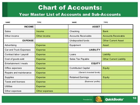 quickbooks chart of accounts template gallery templates