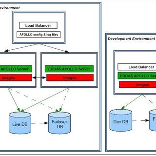 kaia geoportal cluster configuration for the production