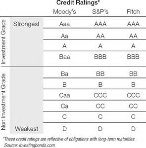 corporate credit ratings treasury today
