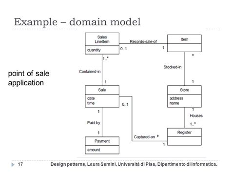 domain model exle diagrams model a diagram of the relationship between domains and