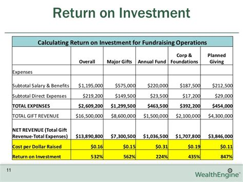 roi report template fundraising intelligence measuring fundraising return on