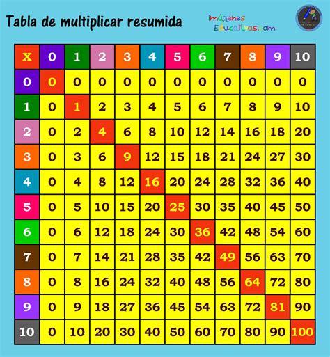 tablas de multiplicar juego para el aula como ense 241 ar las tablas de multiplicar a ni 241 os de primaria