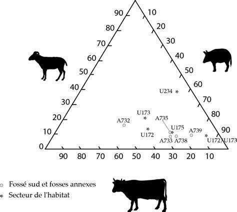 comment tracer un diagramme triangulaire mati 232 res premi 232 res et gestion des ressources gestion et