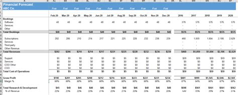 Saas Financial Model Spreadsheet Onlyagame Saas Financial Projections Template