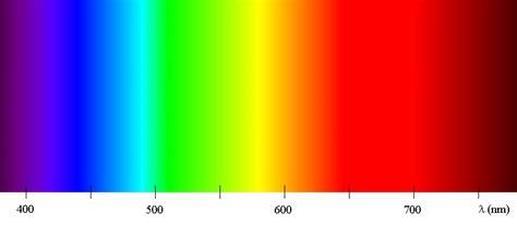 color spectrum wavelengths colorim 233 trie page 2