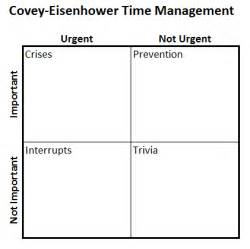 Time Management Grid Template by Excel S Four Quadrant Matrix Model Chart Don T Make A