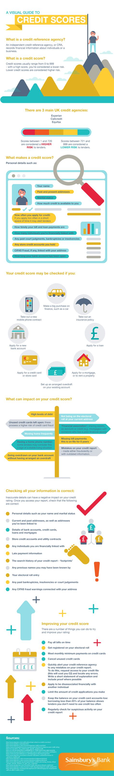 the infographic guide to personal finance a visual reference for everything you need to books a visual guide to credit scores infographic visualistan