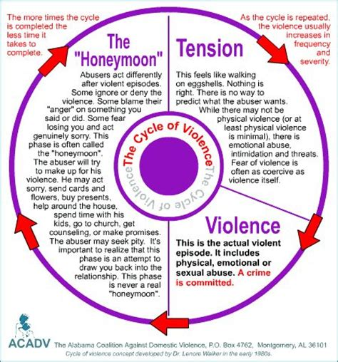 cycle of domestic violence diagram sanctuary for the the elements of power