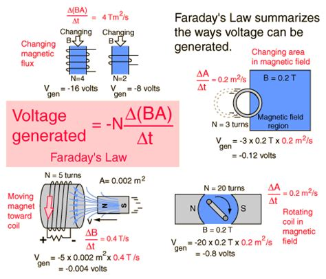 induction generator explained calculating actual power wattage created by a simple generator physics forums the fusion