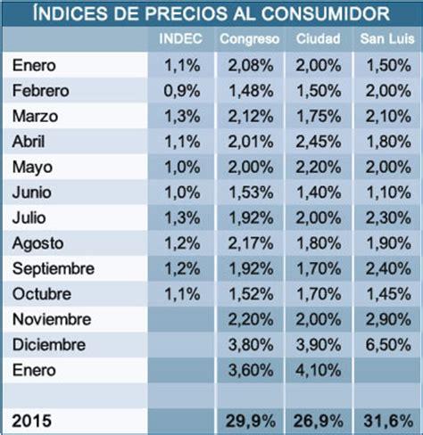 indice de inflacion argentina 2016 205 ndice congreso marc 243 inflaci 243 n de 9 9 en los 250 ltimos