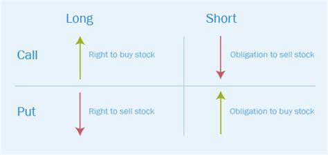 Bullish Vs Bearish call option bullish or bearish and also stock market wedge