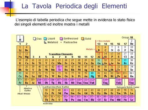 tavola periodica con numeri di ossidazione tavola periodica con numero di ossidazione 28 images
