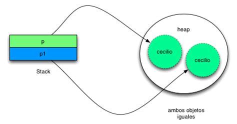 comparar dos cadenas iguales java comparando java vs equals arquitectura java