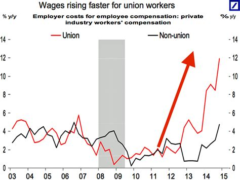 deutsche bank benefits package wages rising faster for union workers business insider