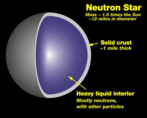 neutron cross sections the true story behind the creation of black holes