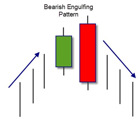 candlestick pattern bullish engulfing top 10 forex reversal candlestick patterns for 2016