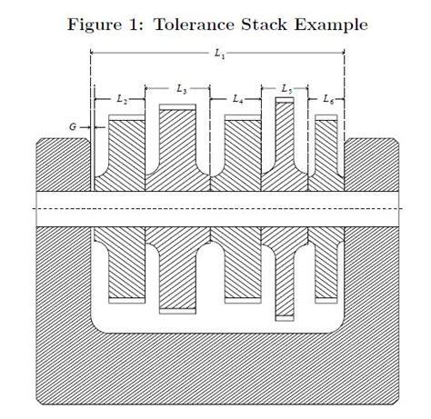 Tolerance Stack Up Spreadsheet by Tolerance Stack Up Exles Vertola