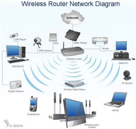 make a wireless wi fi router network secure pc buyer beware
