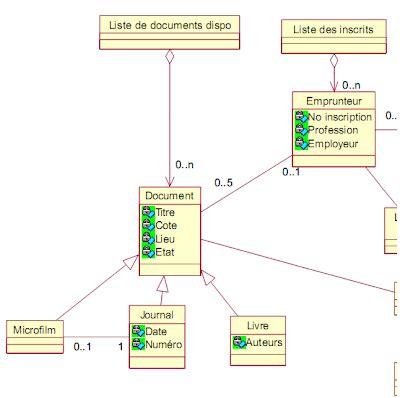 exercice corrigé uml diagramme de cas d utilisation exercice corrig 233 uml etude de cas gestion d une