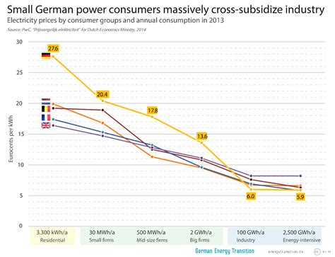 cost of a small cross small german consumers massively cross subsidize industry