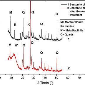 xrd pattern of silica nanoparticles xrd patterns of silica nanoparticles produced by using