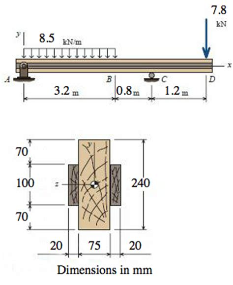 cross sectional dimension a wood beam supports the loads shown the cross se