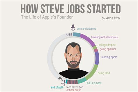 biography steve jobs infographic how steve jobs started the life of visionary genius