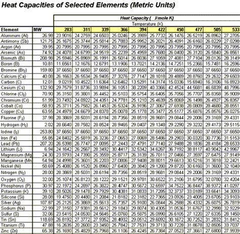 Heat Of Solution Table by Estimating Heat Capacities For Solutions With Dissolved