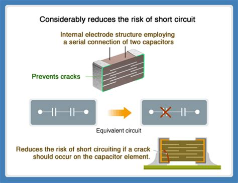 how to check a shorted capacitor flex countermeasures in mlccs multilayer ceramic chip capacitors tdk product center