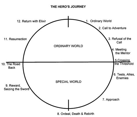 heroic pattern definition the hero s journey of finding your calling lissa rankin