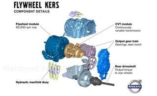 Regenerative Braking System In Automobile Volvo Working On Mechanical Regenerative Braking