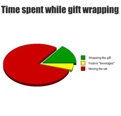 Christmas Gift Meme - here s how you wrap presents with a kitty in 70 short steps