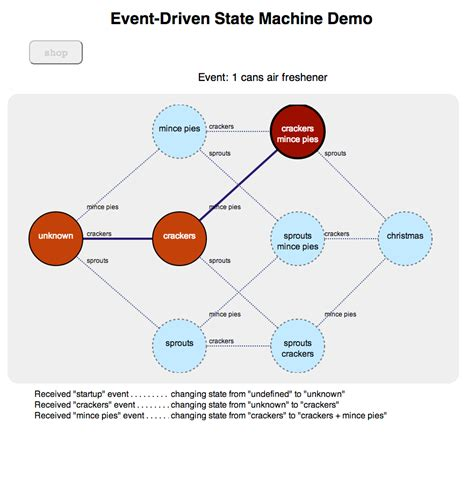 js event pattern state diagram js choice image how to guide and refrence