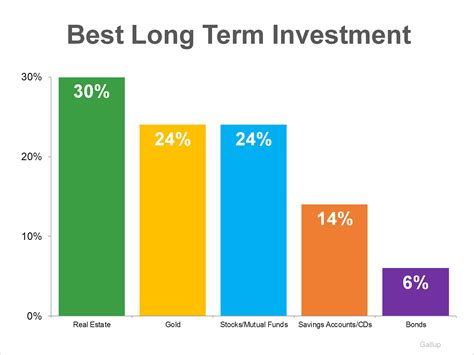 housing investment gallup poll real estate best long term investment