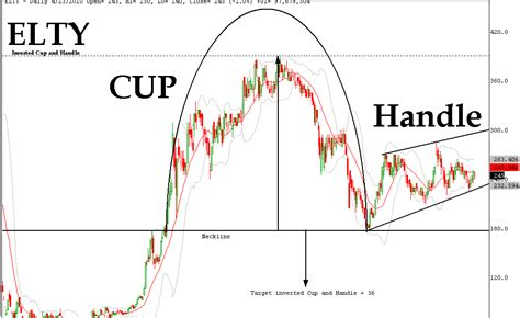 chart pattern saham inverted cup and handle pattern pada saham elty saham