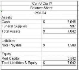 Simple Balance Sheet Template Free by Simple Balance Sheet And Income Statement Exle
