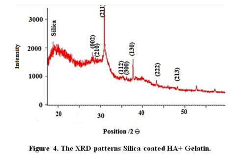 xrd pattern of nano silica the effects of silica and a nature polymer on the size and