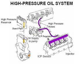 Diesel Fuel System Questions High Pressure Path Questions Ford Truck