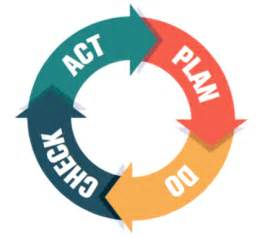 Plan Do Check Act Template by Pdca Cycle Plan Do Check Act Creative Safety Supply