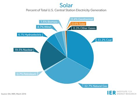 how many homes use solar energy solar ier