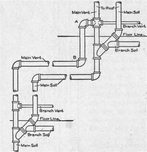 Plumbing Waste by Plumbing Problems Plumbing Problems Vent Stack
