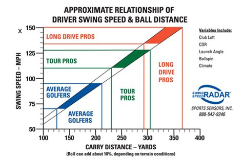 swing speed distance chart average golf swing speed chart